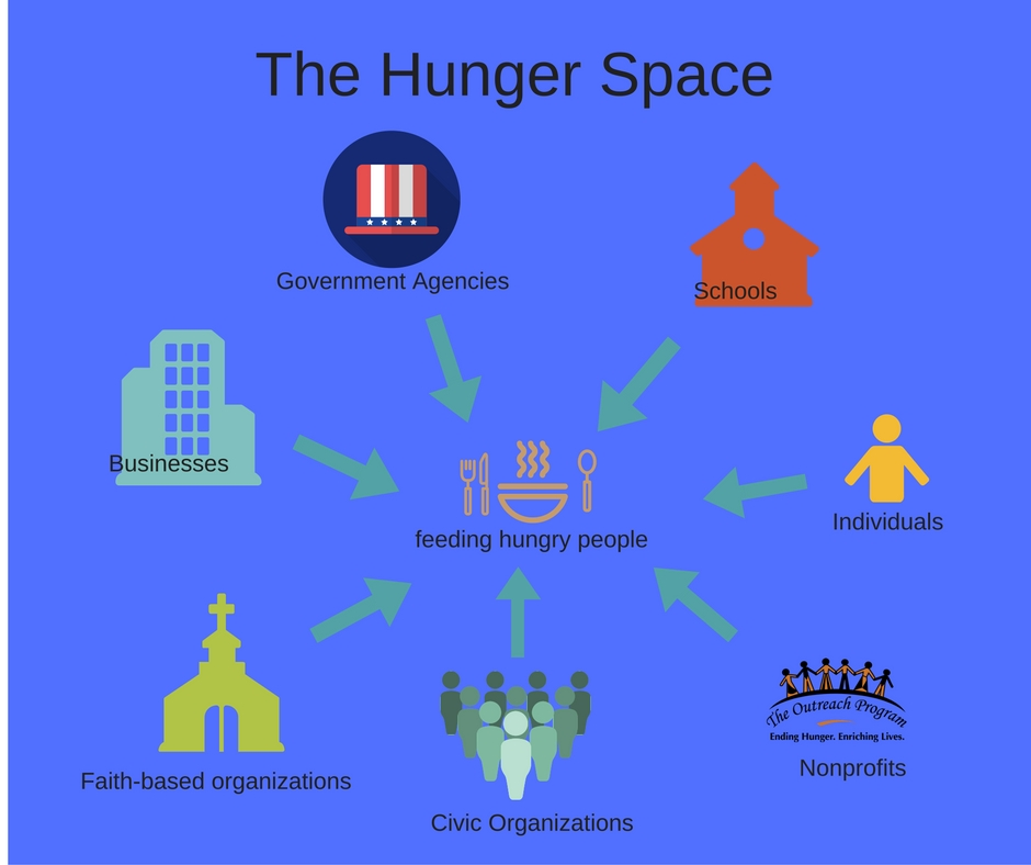 The Hunger Space
